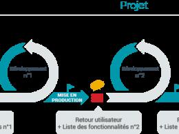 Méthode de gestion de projet Agile