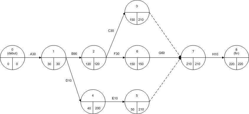 Illustration Diagramme sous PERT