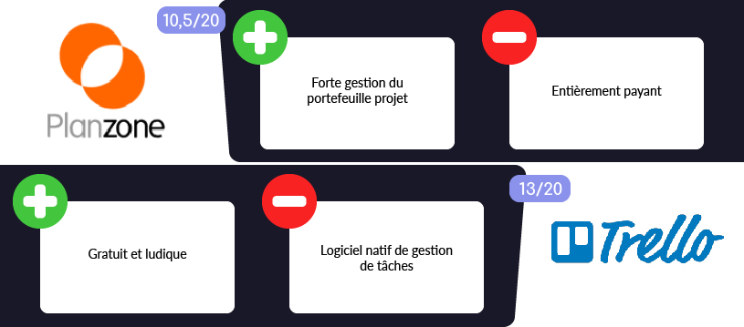 Illustration de comparaison Planzone vs Trello