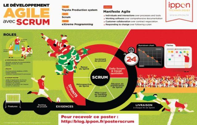 La méthode Agile Scrum en détail