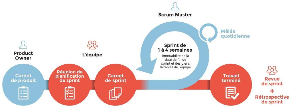 illustration méthode agile