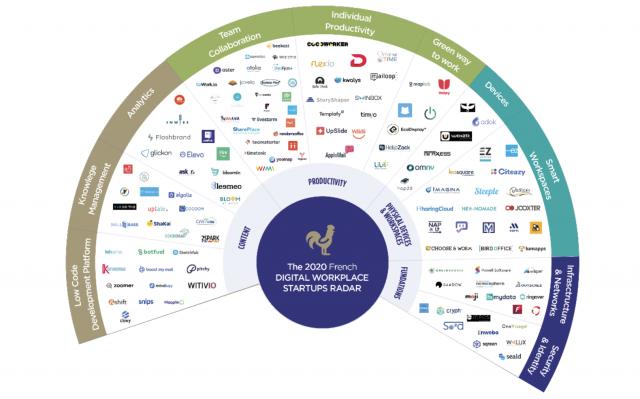 radar-wavestone-2020-des startups-du-Digital-Workplace